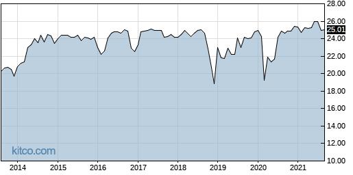 AEB 10-Year Chart