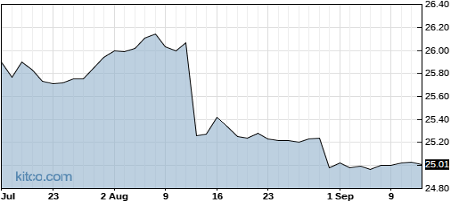 AEB 1-Year Chart