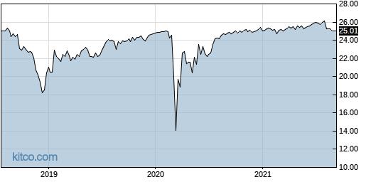 AEB 5-Year Chart