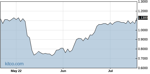 AEHL 3-Month Chart