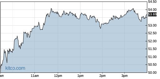 AEHR 1-Day Chart