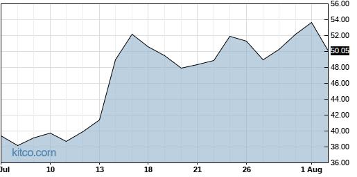 AEHR 1-Month Chart