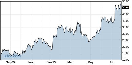 AEHR 1-Year Chart