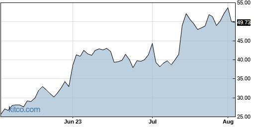 AEHR 3-Month Chart