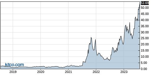 AEHR 5-Year Chart