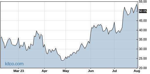 AEHR 6-Month Chart