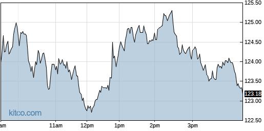 AEIS 1-Day Chart