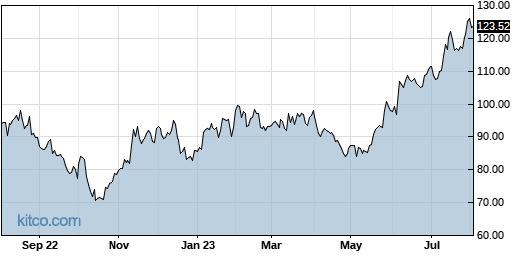 AEIS 1-Year Chart