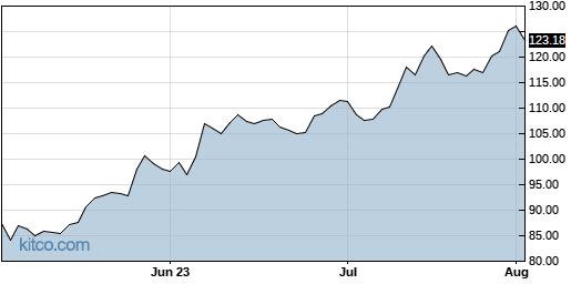 AEIS 3-Month Chart
