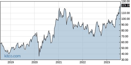 AEIS 5-Year Chart