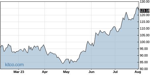 AEIS 6-Month Chart