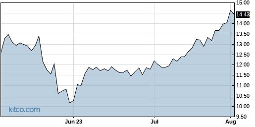 AEO 3-Month Chart