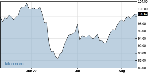 AEP 3-Month Chart