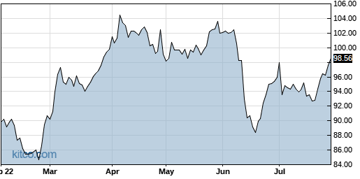 AEP 6-Month Chart