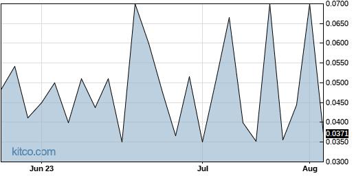 AEPT 3-Month Chart