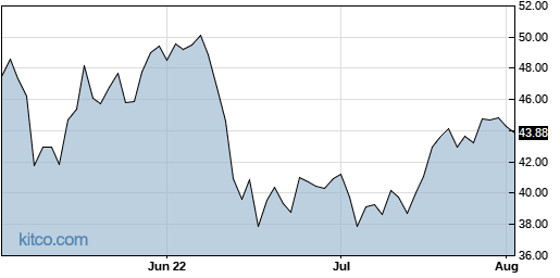 AER 3-Month Chart