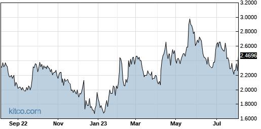 AERG 1-Year Chart