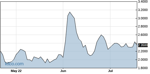 AERG 3-Month Chart