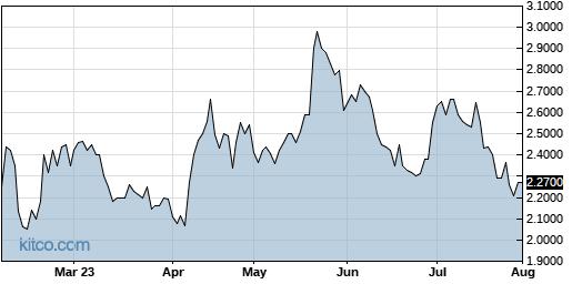AERG 6-Month Chart