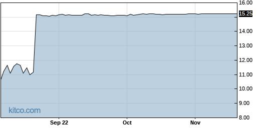 AERI 1-Year Chart