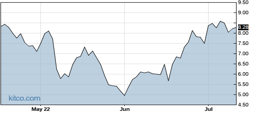 AERI 3-Month Chart