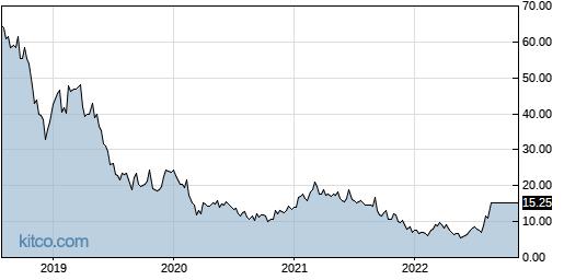 AERI 5-Year Chart
