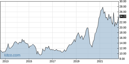 AES 10-Year Chart