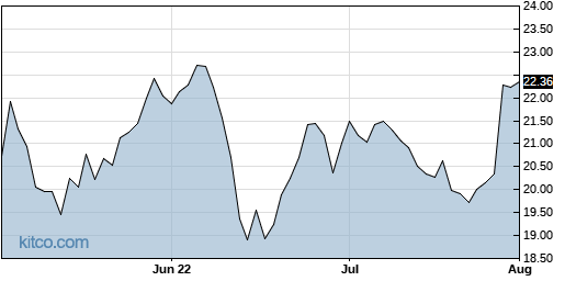 AES 3-Month Chart