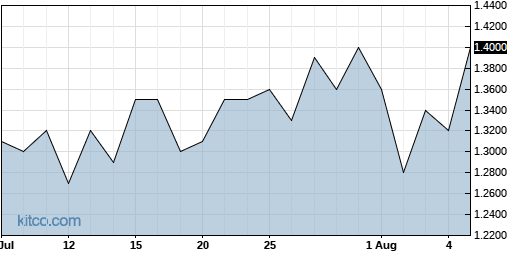 AEY 1-Month Chart