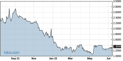 AEY 1-Year Chart