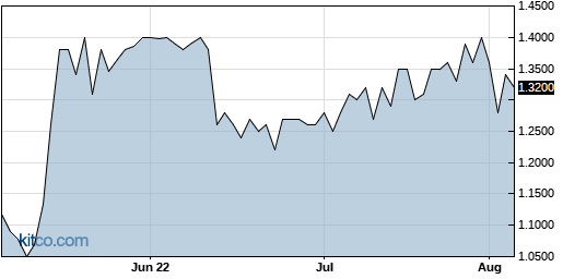 AEY 3-Month Chart