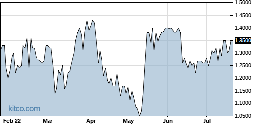 AEY 6-Month Chart