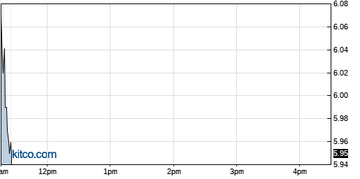 AEYE 1-Day Chart