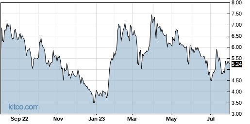 AEYE 1-Year Chart