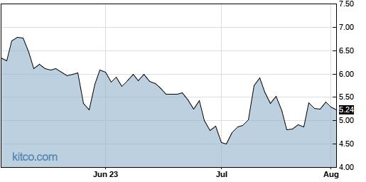 AEYE 3-Month Chart