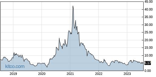 AEYE 5-Year Chart