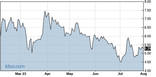 AEYE 6-Month Chart