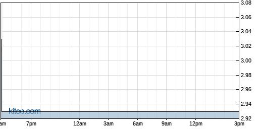AEZS 1-Day Chart
