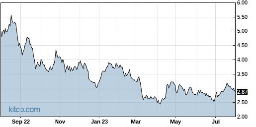 AEZS 1-Year Chart