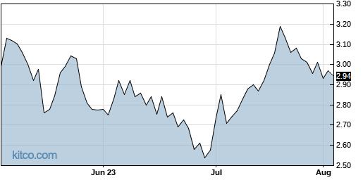 AEZS 3-Month Chart