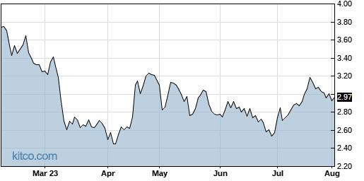 AEZS 6-Month Chart