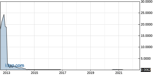 AFFY 10-Year Chart