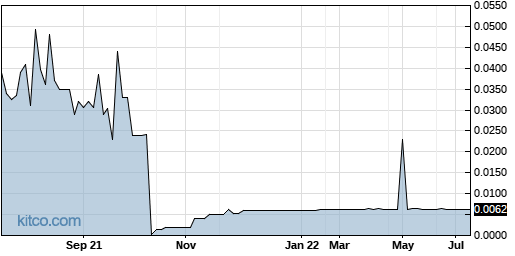 AFFY 1-Year Chart