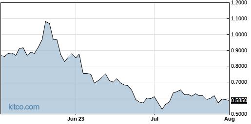 AFMD 3-Month Chart