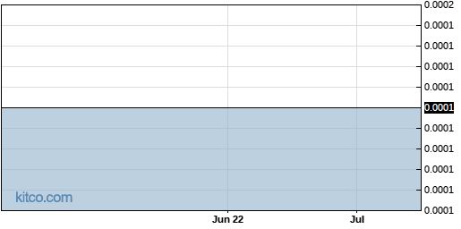 AFPW 3-Month Chart