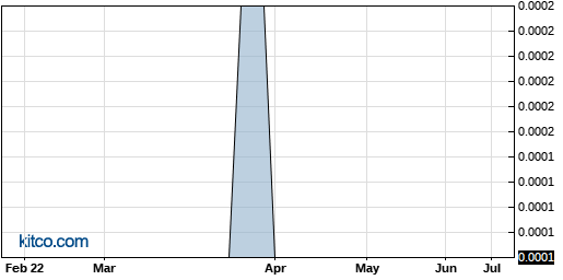 AFPW 6-Month Chart