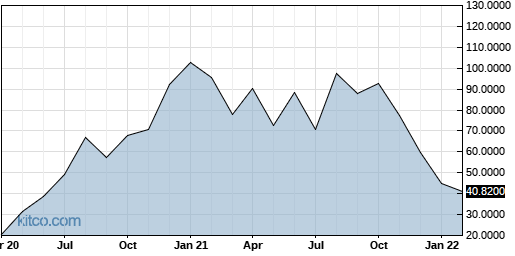 AFTPY 10-Year Chart