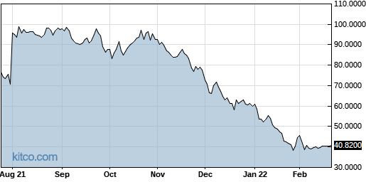 AFTPY 1-Year Chart
