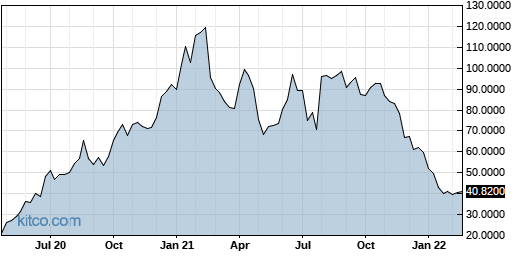 AFTPY 5-Year Chart
