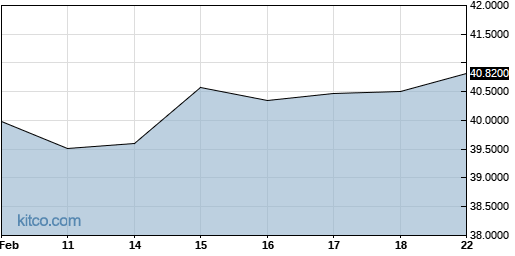 AFTPY 6-Month Chart